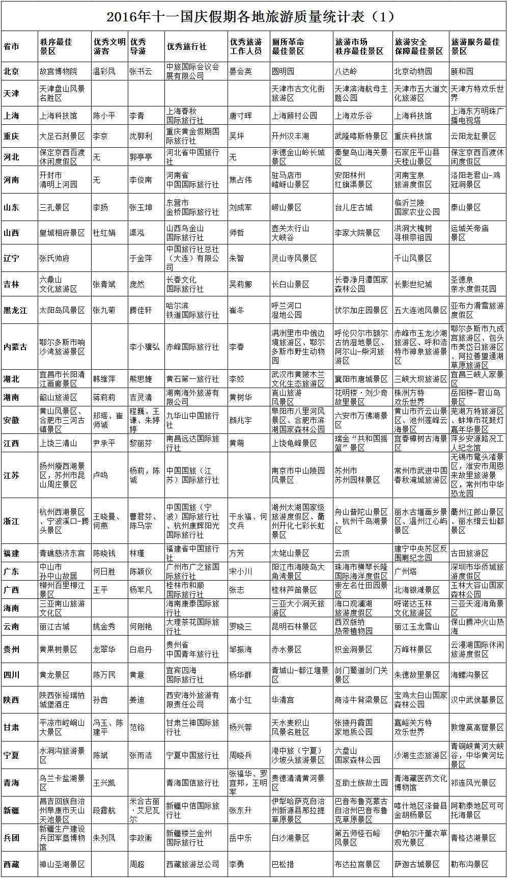 """国家旅游局发布十一假日旅游""""红黑榜""""(红榜)"""