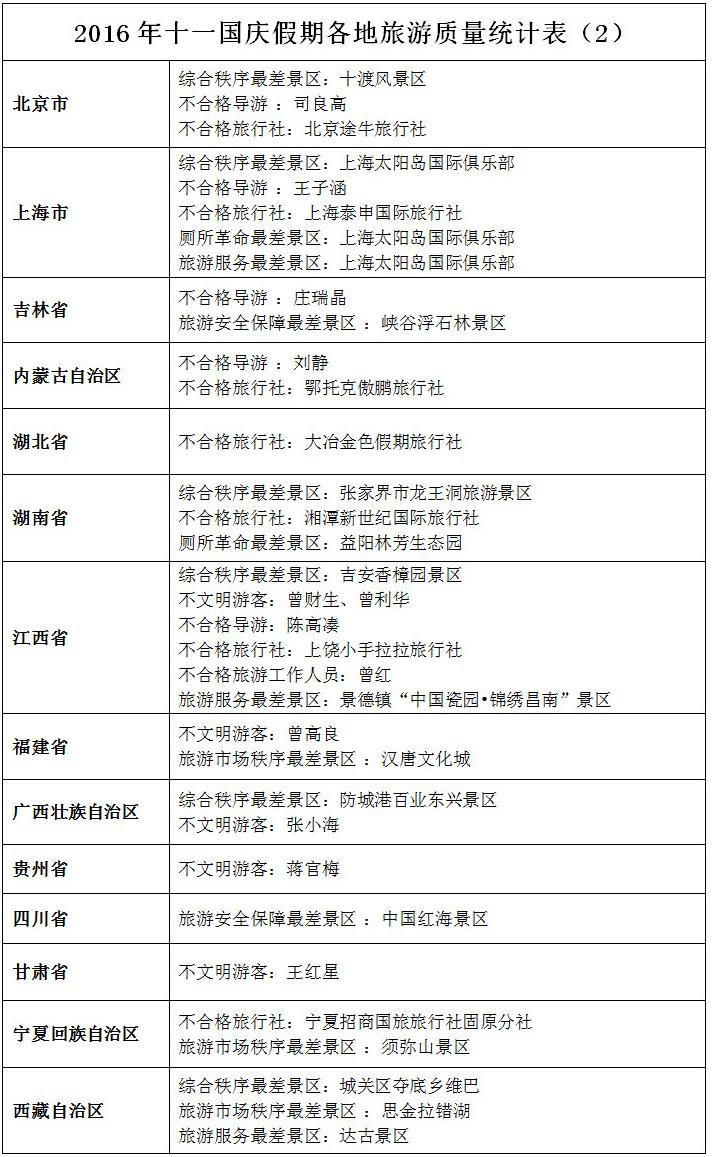 """国家旅游局发布十一假日旅游""""红黑榜""""(黑榜)"""